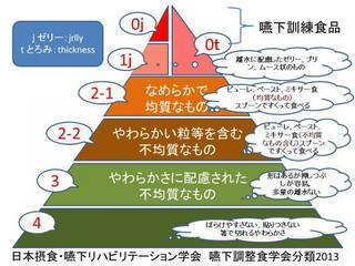 嚥下調整食ピラミッド.jpg
